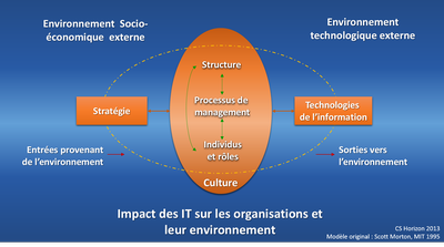 Modele IT ImpactOrganisations.SM.ModifiéCSH 1